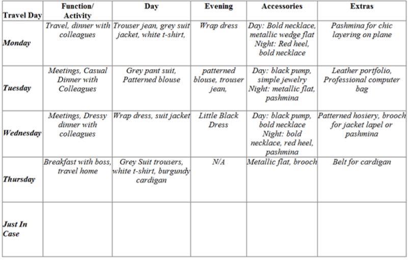Lee Heyward's style chart