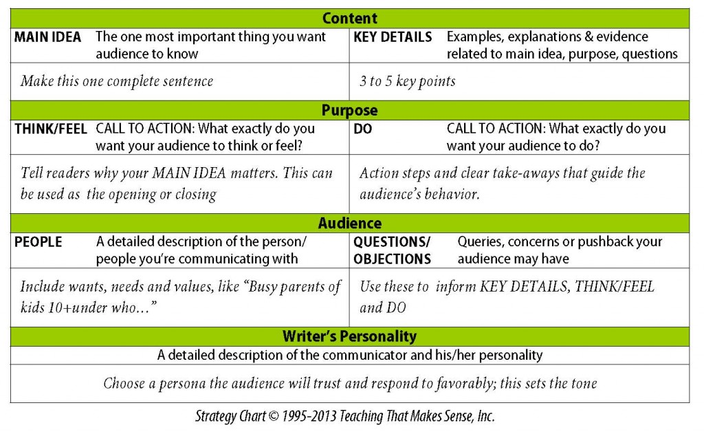 A nifty picture of the Content-Purpose-Audience Strategy