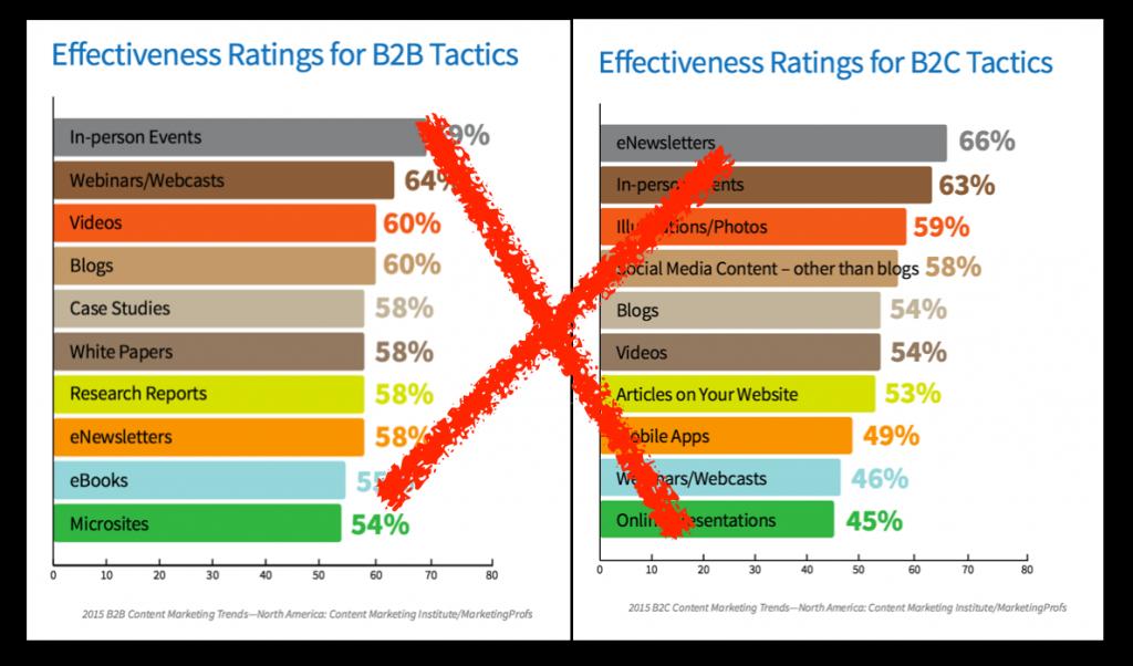 Effectiveness of Content Types - CMI