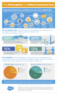 Salesforce Care Quality Infographic