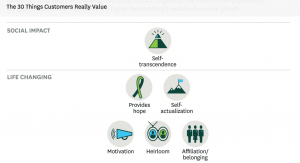 A snippet of the Customer Values Pyramid (c) Bain & Company and HBR