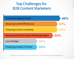 a cool chart showing the challenges facing B2B content marketers