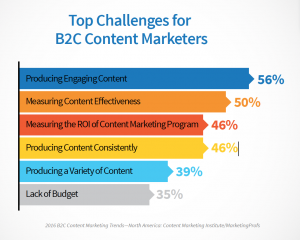 a cool chart showing the challenges facing B2C content marketers