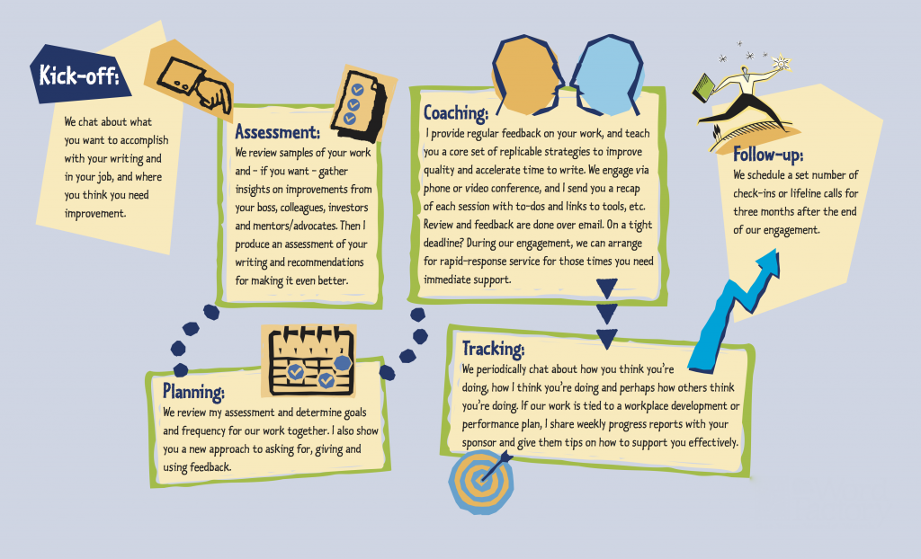 flow chart showing how writing coach Margot Lester works with you