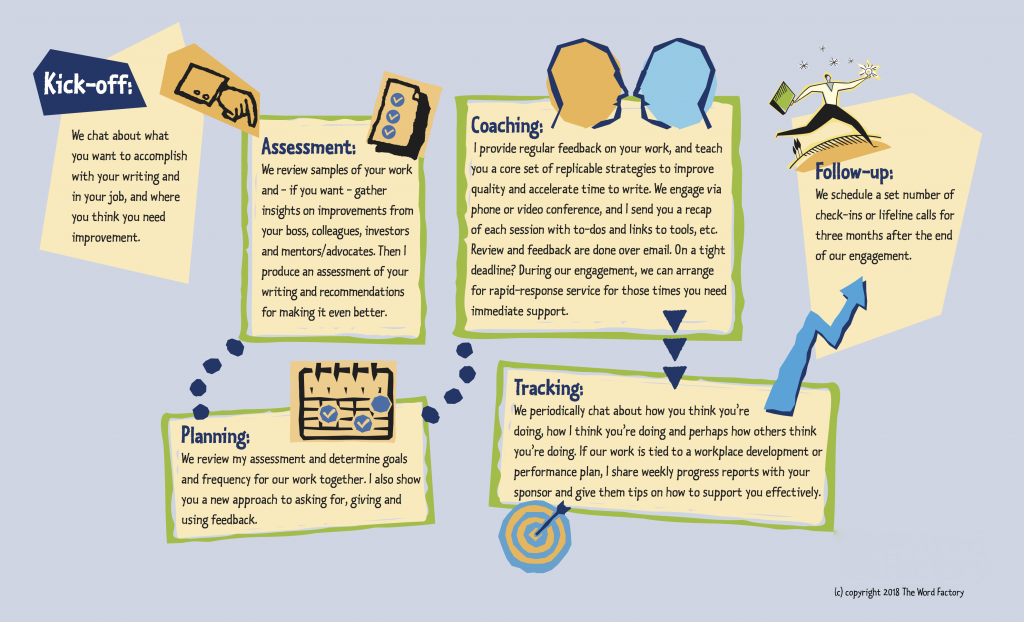 a flow chart showing how writing coach Margot Lester works with you