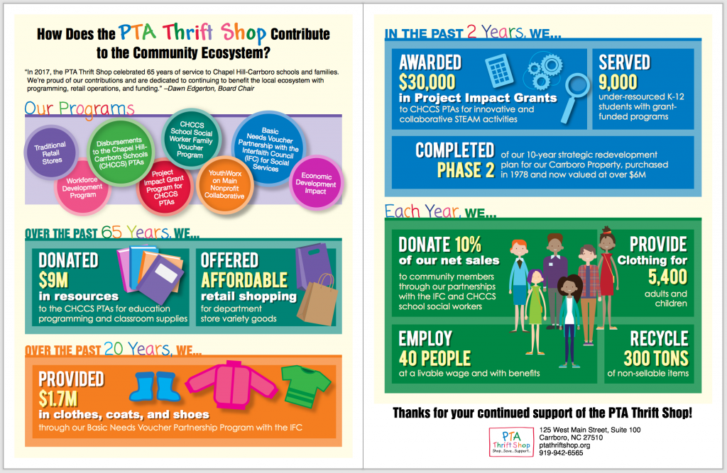 A screengrab of the PTA Thrift Shop's 2017 annual report infographic