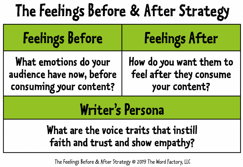 The Feelings Before & After Strategy; © 2019, The Word Factory, LLC